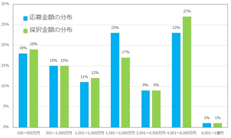 事業再構築補助金の採択率の分布